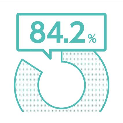 84.2%