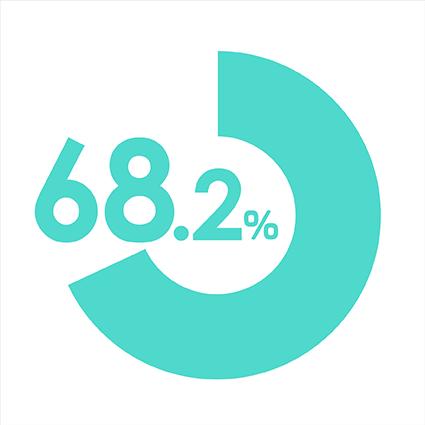68.2%