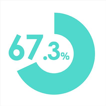 67.3%